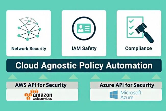 Fond�e en 2010, Dome9 propose une solution de protection des d�ploiements multiclouds sur AWS, Azure, GCP et Alibaba Cloud. (Cr�dit : Dome9)