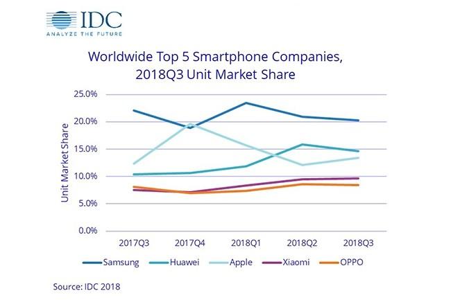 Samsung reste premier malgré la baisse de ses ventes au 3e trimestre 2018, Huawei est toujours devant Apple mais l'écart se ressert. (Crédit : IDC)