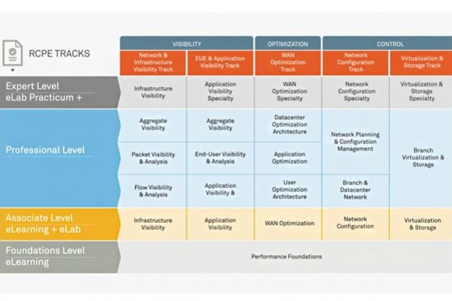 Le programme de formation de Riverbed en gestion de la performance est divisé selon 5 métiers où chaque salarié peut atteindre un niveau adapté à sa fonction. (Crédit : Riverbed)