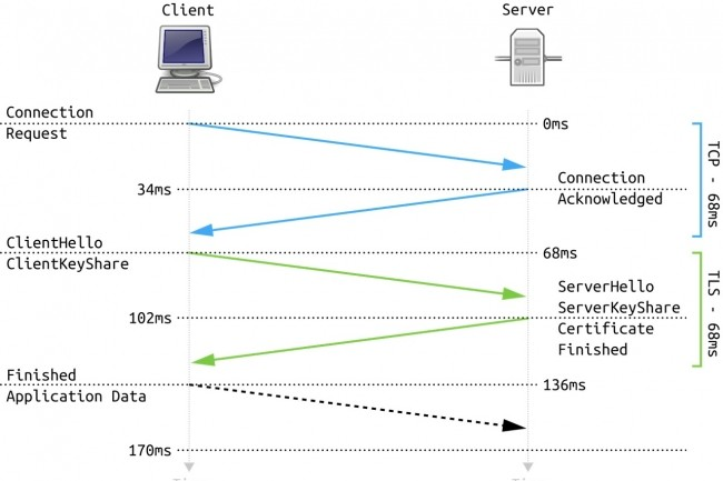 Plus de sécurité, de performances et de confidentialité sont attendues avec la déclinaison 1.3 de TLS. (Crédit D.R.)