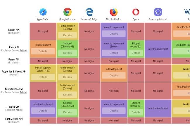 Les navigateurs web supportent plus ou moins les API Houdini.