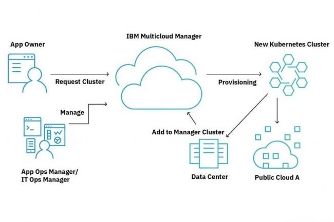 IBM combine sa plateforme de gestion multicloud à ServiceNow