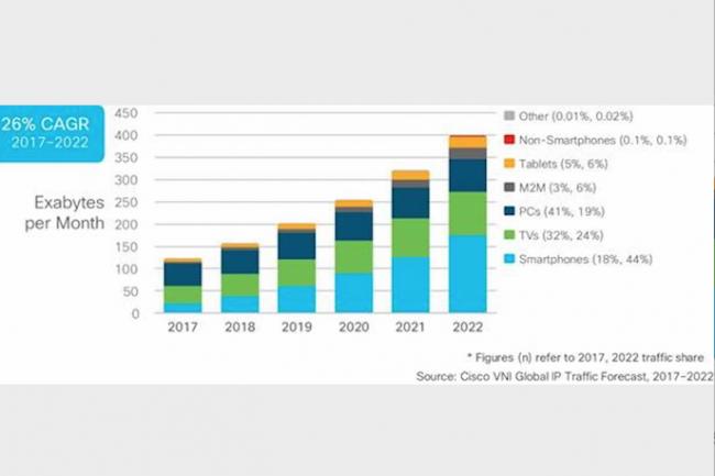 Selon l'indice Cisco VNI, le trafic IP atteindra près de 5 zettaoctets par an d'ici 2022.