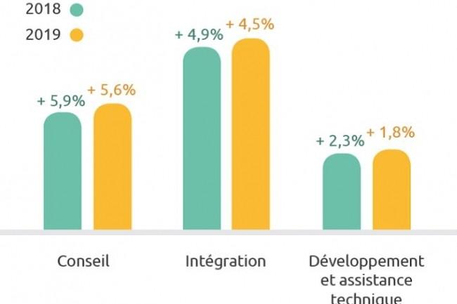 Extrait de l'évolution du secteur IT en France par segment de marché. (crédit : Syntec Numérique)