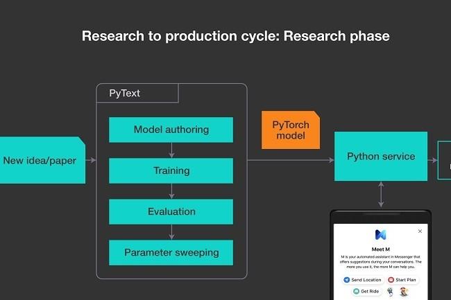 Le framework open source PyText s'appuie sur PyTorch pour la reconnaissance du langage naturel