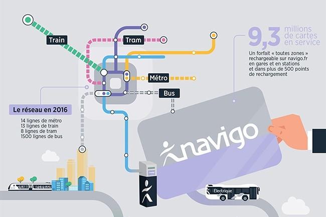 Le programme Smart Navigo prévoit de dématérialiser les tickets de transports en commun et équiper les bornes de validation de