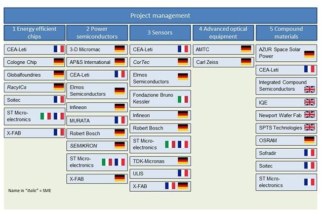 Les 29 entreprises et organismes de recherche membres du projet porté par l'UE se sont répartis selon cinq domaines de recherche où ils devront mener un ou plusieurs projets. (Crédit : Commission européenne)