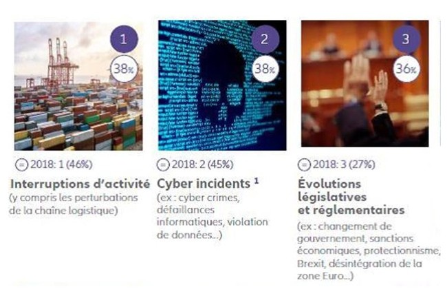 Les trois risques les plus cités par les chefs d'entreprises pour 2019 restent les mêmes qu'en 2018, mais la peur des cyberattaques arrive en tête du classement. (Crédit : Allianz)