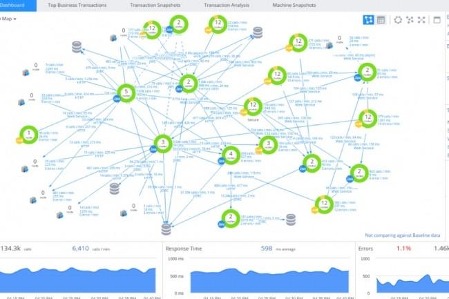 Pour aider ses clients à mieux gérer le SDN et même le serverless, Cisco met en avant AppDynamics.