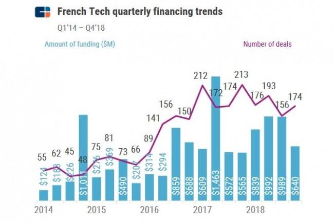 Depuis 2014, les start-ups technologiques françaises ont levé 11,71 milliards de dollars en 2 511 tours de table. (source : CBInsights)