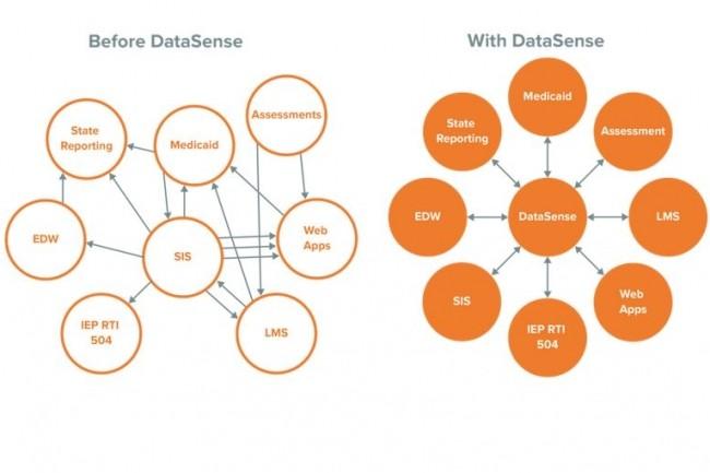 La plateforme DataSense crée des flux bi-directionnels pour connecter les données de différents systèmes du secteur éducatif à des fins analytiques. (Crédit : BrightBytes)