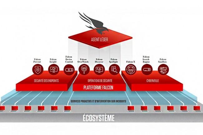 La plateforme Falcon de CrowdStrike permet de gérer la sécurité des terminaux d'une entreprise et sera intégrée à la solution SafeGuard & Response de Dell. (Crédit : CrowdStrike)