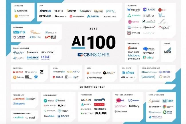 Dans l'entreprise, l'IA est notamment exploitée dans les solutions de cybersécurité, de gestion des données, de vente et de marketing et de développement logiciel. (Crédit : CB Insights)