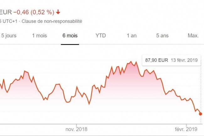Extrait de l'évolution du cours de l'action Iliad sur les 6 derniers mois sur le marché Euronext Paris. (crédit : Google)