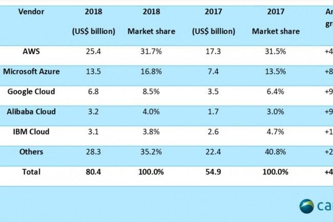 Evolution des parts de marché mondiales des opérateurs de clouds publics en 2018. Illustration : Canalys