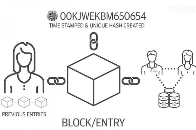 Les transferts d'argent via une blockchain intéressent plusieurs banques dans le monde. (Crédit IDG)