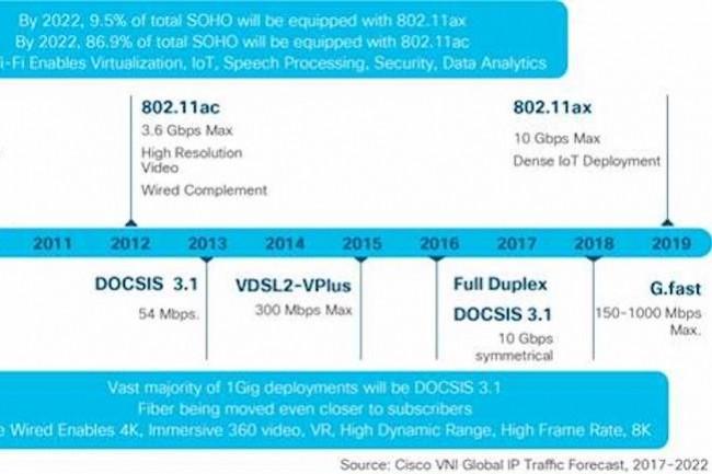 Si la mobilité et le WiFi sont les deux tendances les plus importantes de l'étude de Cisco, les évolutions liées à la 5G tiennent une part significative dans le rapport.
