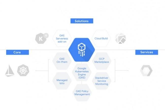 Cloud Services Platform repose sur 3 briques technologiques : GKE, GKE On-Prem et Istio. (crédit : Google)