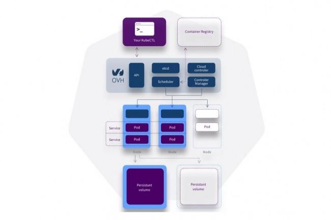 Le service Kubernetes déployé et maintenu par OVH sur son cloud public dispose d'un répartiteur de charge et de disques additionnels intégrés. (Crédit : OVH)