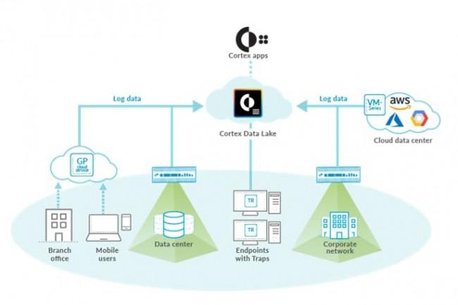 Le data lake Cortex se connecte à toutes les instances d'un SI pour regrouper toutes les données de sécurité liées et permettre de les gérer depuis une seule plateforme. Tous les outils de Palo Alto Networks peuvent s'y greffer. (Crédit : Palo Alto Networks)