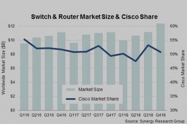 Au 4ème trimestre 2018, Cisco a généré la moitié des ventes d'équipements réseaux dans le monde, en valeur. (Crédit : D.R.)