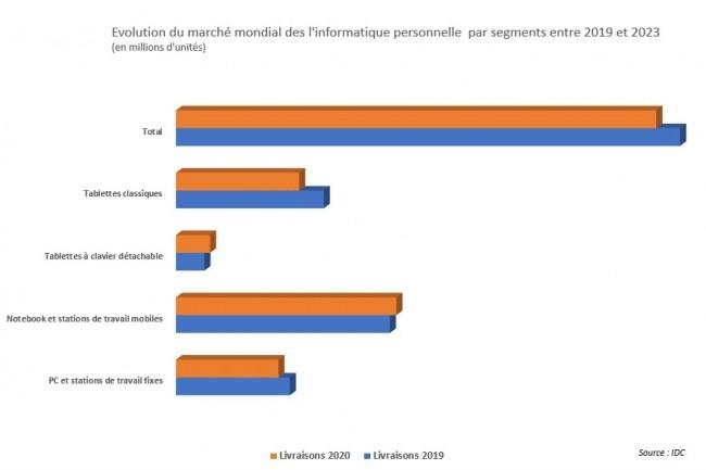 Evolution du marché mondial des l'informatique personnelle par segments entre 2019 et 2023. (Crédit : IDC)