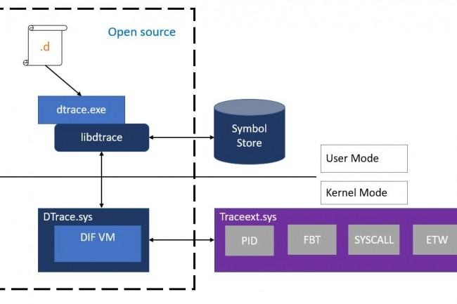 DTrace sert de framework de traçage dynamique aux administrateurs ou aux développeurs. (crédit : D.R.)