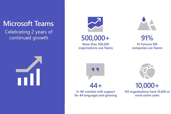 Face à Teams et ses 500 000 entreprises clients, Facebook WorkPlace cumule deux millions d'utilisateurs payants ; Slack, 3 millions. (Crédit : Microsoft)