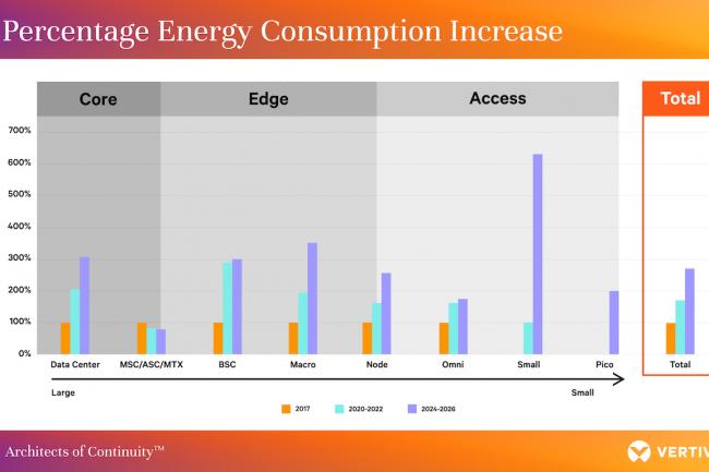 La 5G va accroître les coûts d'énergie des opérateurs.(Crédit 451 Research)