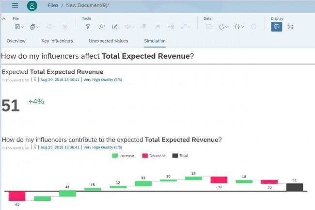 L'offre Analytics Cloud de SAP permet maintenant de simuler l'impact de décisions stratégiques sur les résultats futurs avec des questions de type what-if. (Crédit : SAP)