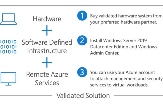 Azure Stack HCI repose sur des partenariats avec des fournisseurs de serveurs pour construire les clusters.