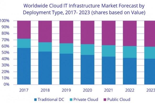 Si l'on en croit l'analyse d'IDC, la domination des infrastructures on premise sur celles dans le cloud devrait s'étioler progressivement dans les années à venir. (Crédit : IDC)