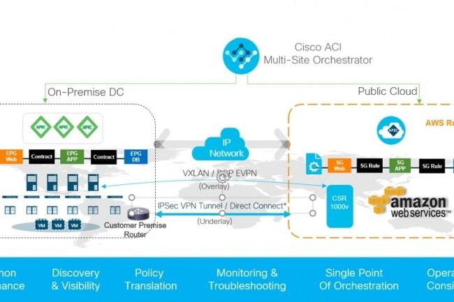 Cisco étend sa solution ACI aux applications installées chez AWS ou dans un datacenter. (Crédit Cisco)