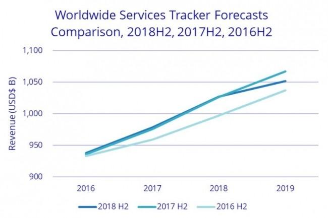 Le développement d'applications devrait être l'un des principaux moteurs de la croissance des revenus liés aux services IT dans les années à venir. (Crédit : IDC)