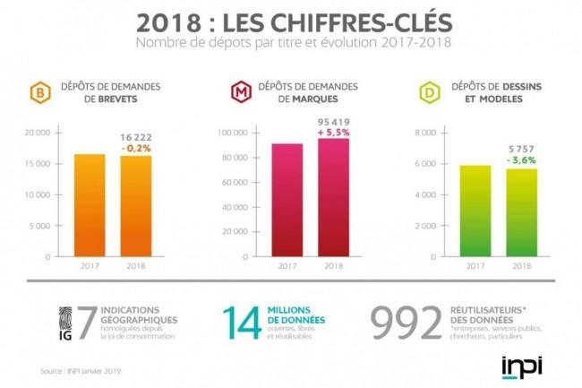 Au total, 16 222 brevets ont été publiés en France par l'INPI en 2018. (Crédit : INPI)