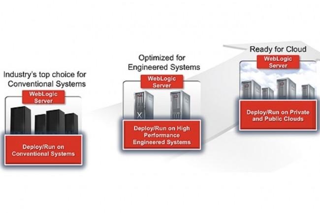 Le logiciel WebLogic Server appartient à la gamme de produits Fusion Middleware d'Oracle. Il est utilisé par de nombreuses entreprises pour déployer leurs applications. (Crédit : Oracle)