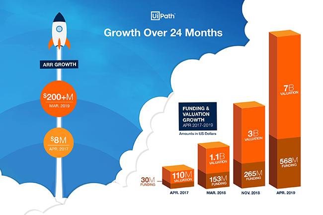 Avec ce dernier tour de table, UiPath cumule plus d'un milliard de dollars de fonds depuis 2017. (Crédit : UiPath)