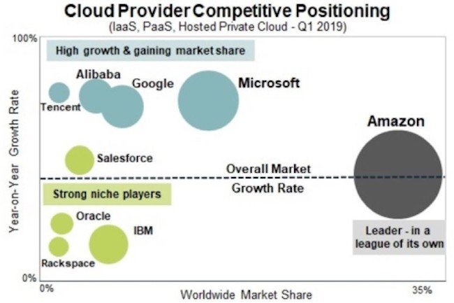 AWS est littéralement hors concours sur le marché des infrastructures cloud si l'on en croit les données de Synergy Research Group. (Crédit : Synergy Research Group)