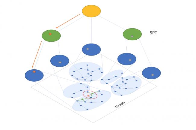 SPTAG permet aux développeurs de tirer parti de l'intelligence artificielle pour l'analyse des résultats de recherche qui passe au crible les vecteurs. (Crédit Microsoft)