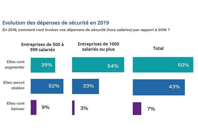 Dans l'ensemble les ETI comptent plus stabiliser leurs dépenses en cybersécurité en 2019, quand les plus grandes entreprises augmenteront ces budgets. (Crédit : IDC/Wallix)