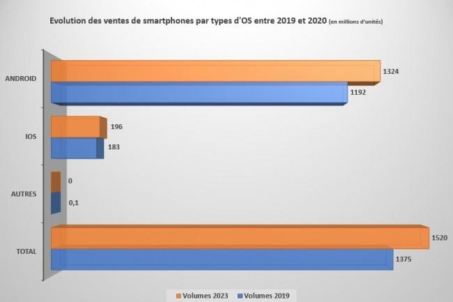 Evolution des ventes de smartphones par types d'OS entre 2019 et 2020. (Source : IDC)