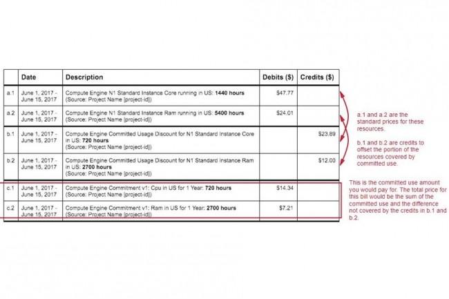 Exemple d'évolution de tarification suivant le modèle de remises sur engagement d'utilisation. (crédit : Google Cloud)