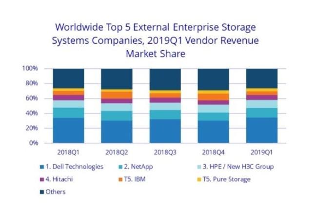 NetApp conserve sa deuxième place sur le marché du stockage externe, prise à HPE au trimestre dernier. (Crédit : IDC)