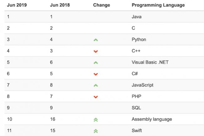 Si Java est toujours numéro 1 au classement Tiobe, il est progressivement rejoint par le langage Python. (Crédit Tiobe)