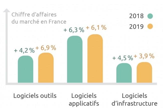 La vente de logiciels en mode software-as-a-service représentera 25% du chiffre d'affaires des éditeurs de logiciels en France en 2019. (Crédit : Syntec Numérique)