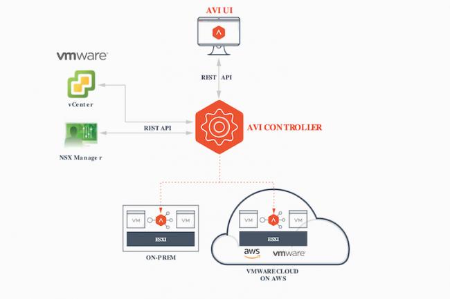 Travaillant déjà avec VMware NXS, Avi Networks supporte également les principaux fournisseurs de services cloud. (Crédit Avi)