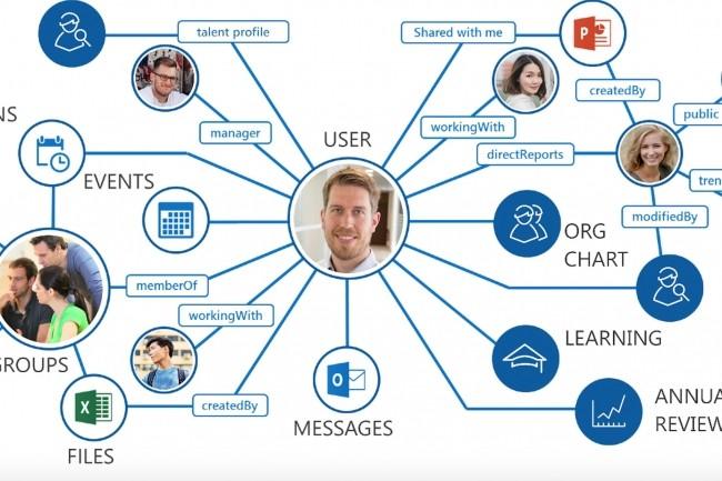 La passerelle Graph de Microsoft permet à Talentsoft de retrouver dans Office 365 des interactions pour mieux tirer profit des façons de travailler déjà mises en place. (Crédit : Talentsoft)