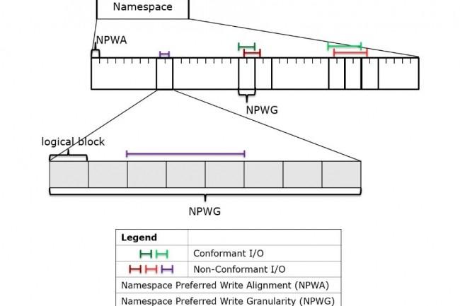 NVMe 1.4 offre la possibilité aux SSD de communiquer des informations beaucoup plus détaillées qu'auparavant. (crédit : NVM express)