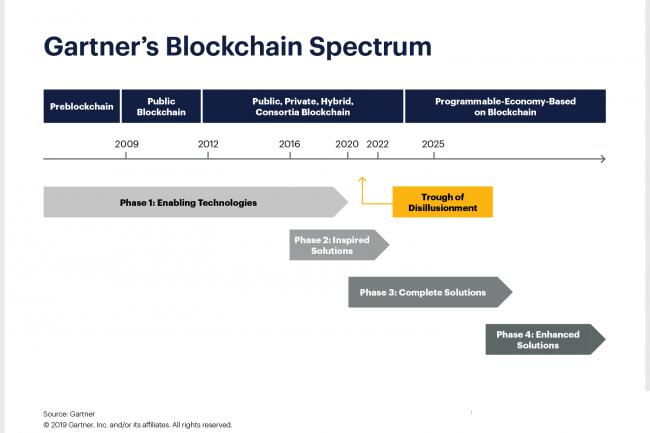 La maturité des technologies blockchain n'est pas établie selon l'analyse du cabinet Gartner.