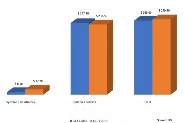 Evolution des ventes d'appliances de stockage par type en EMEA entre les premiers trimestres 2018 et 2019.